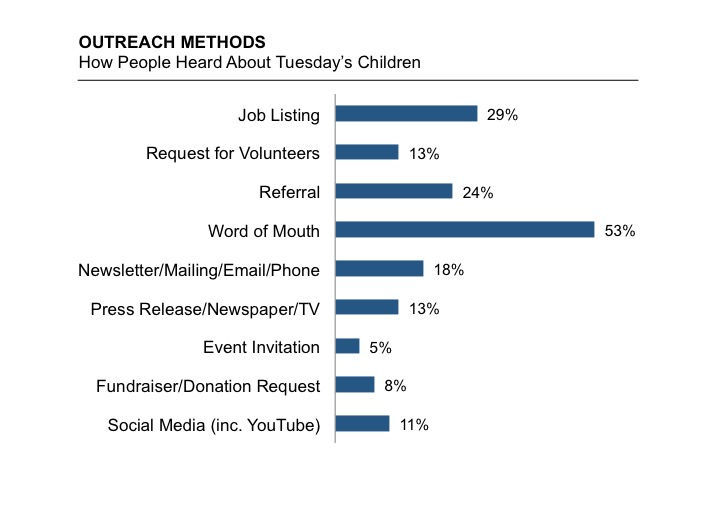Outreach Methods Chart